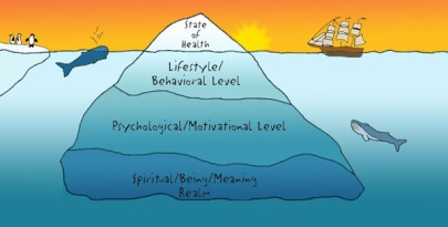 http://stressexperts.co.uk/wp-content/uploads/2013/08/Icebergs-emotional.jpg